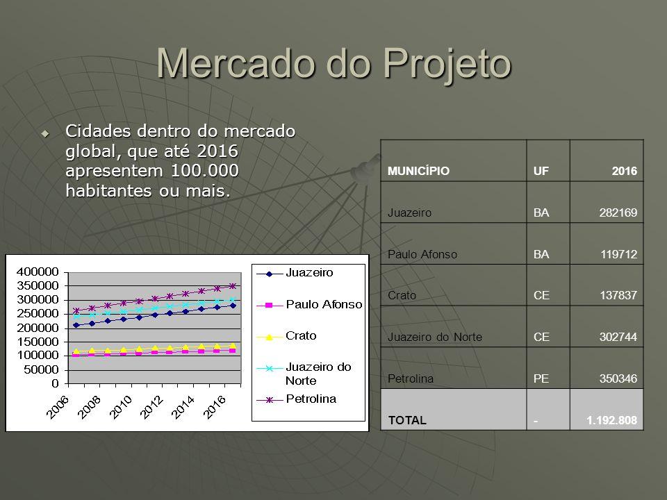 Mercado do Projeto Cidades dentro do mercado global, que até 2016 apresentem 100.000 habitantes ou mais.