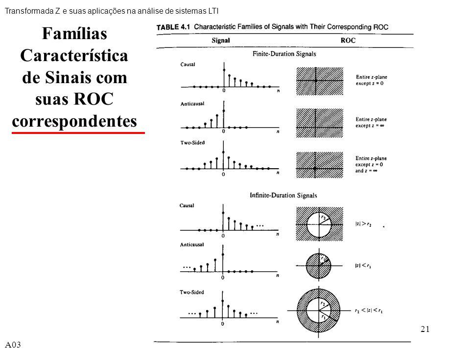 Famílias Característica de Sinais com suas ROC correspondentes