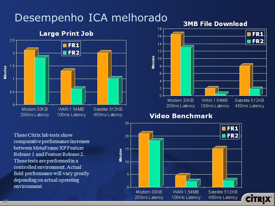 Desempenho ICA melhorado
