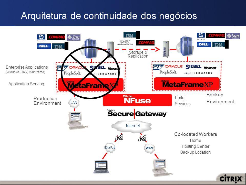 Arquitetura de continuidade dos negócios