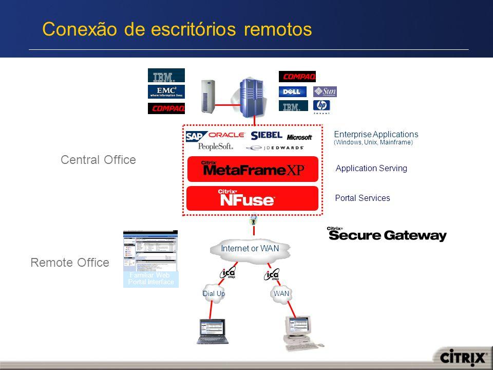Conexão de escritórios remotos