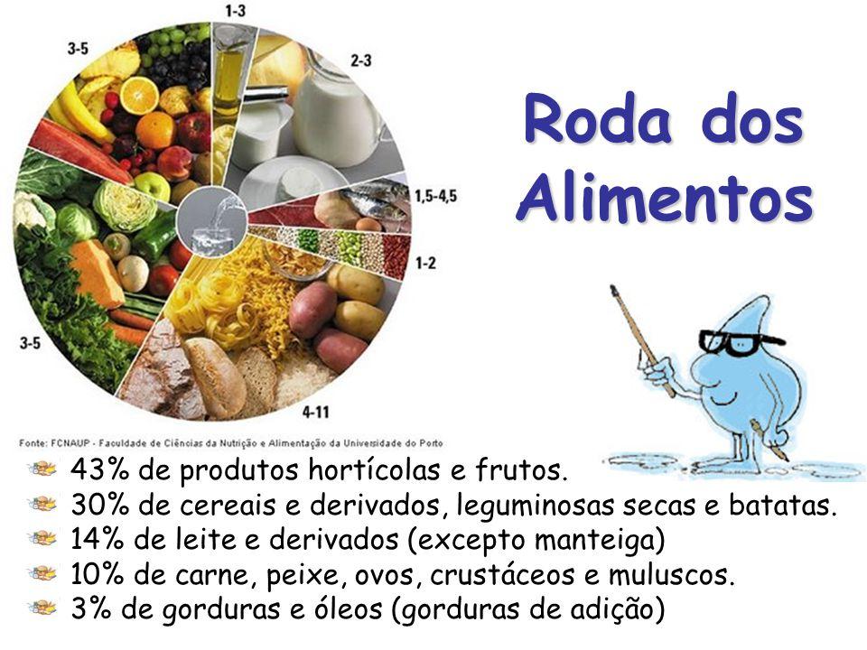 Roda dos Alimentos 43% de produtos hortícolas e frutos.