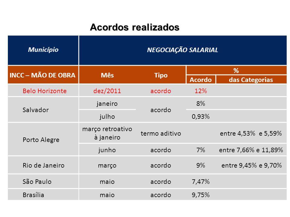 Acordos realizados Município NEGOCIAÇÃO SALARIAL INCC – MÃO DE OBRA