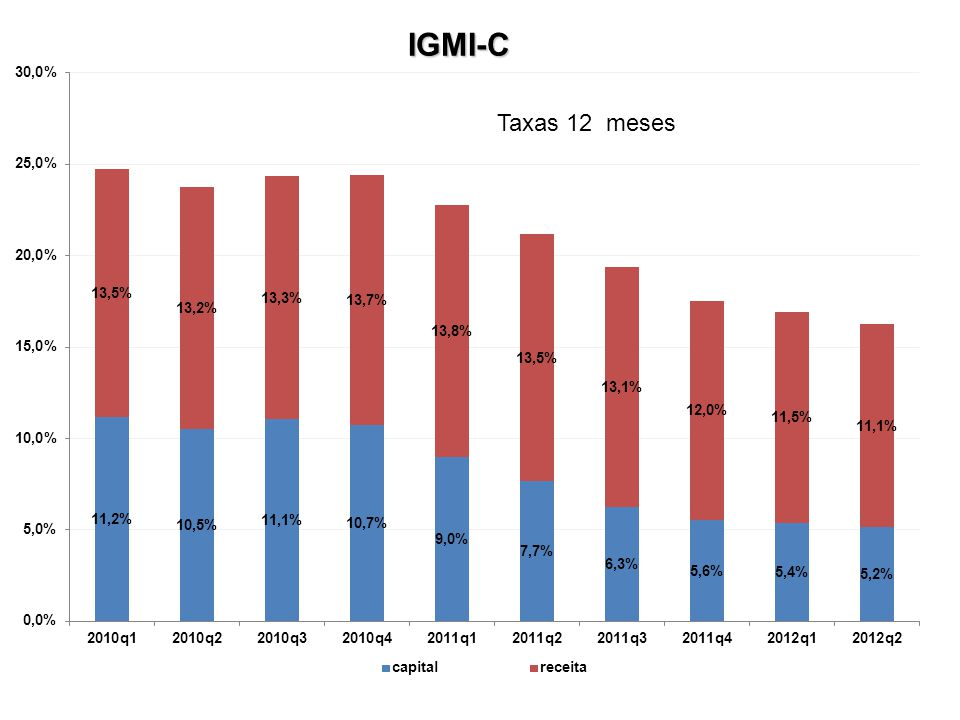 IGMI-C Taxas 12 meses
