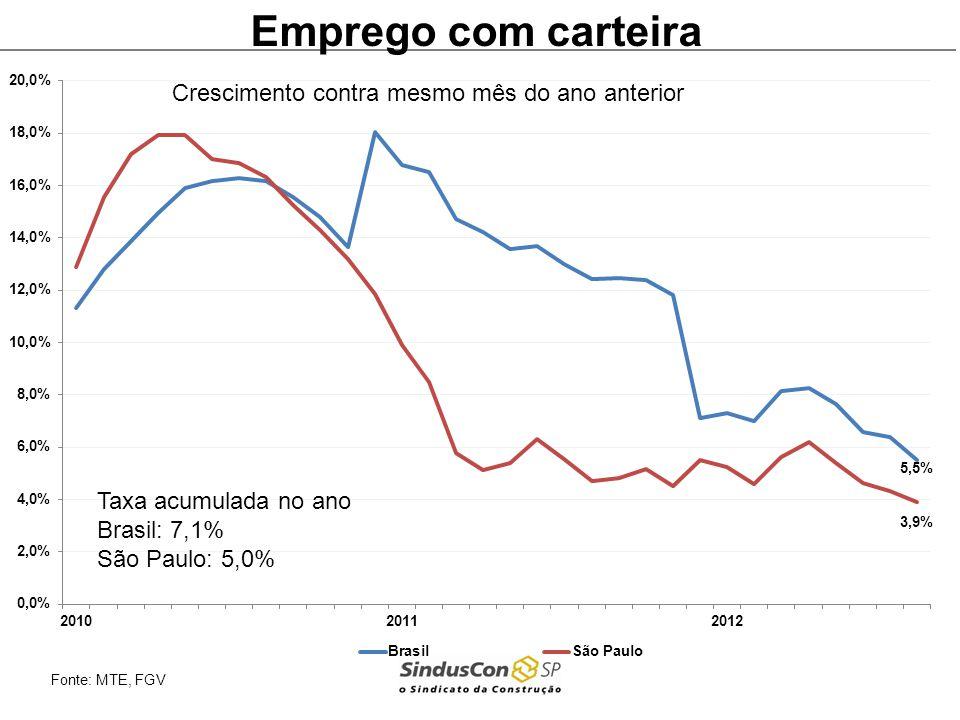Emprego com carteira Crescimento contra mesmo mês do ano anterior