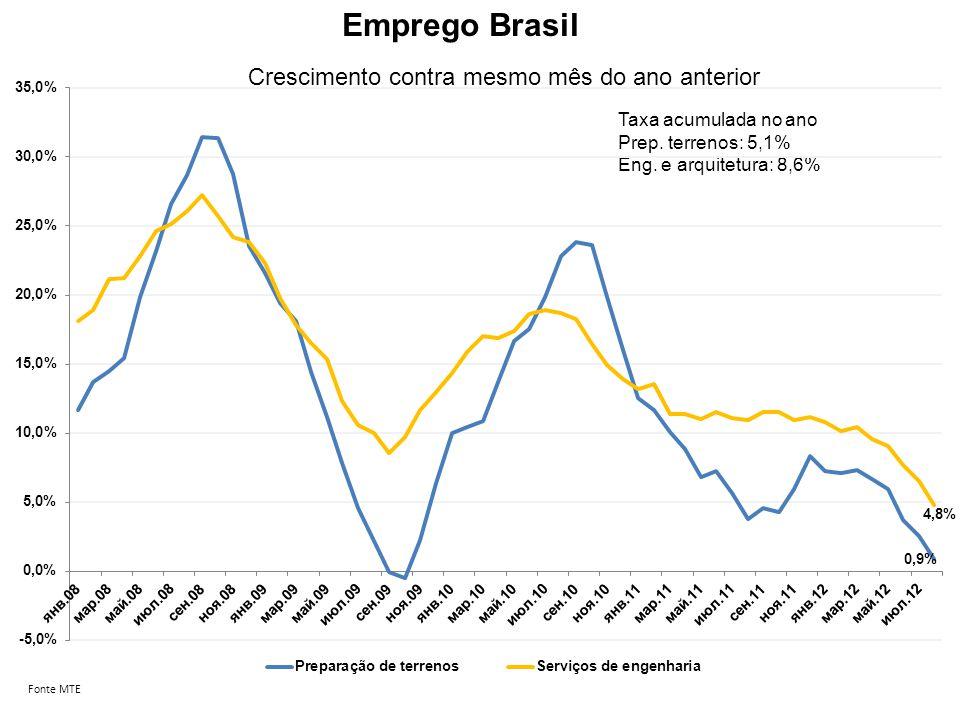 Emprego Brasil Crescimento contra mesmo mês do ano anterior