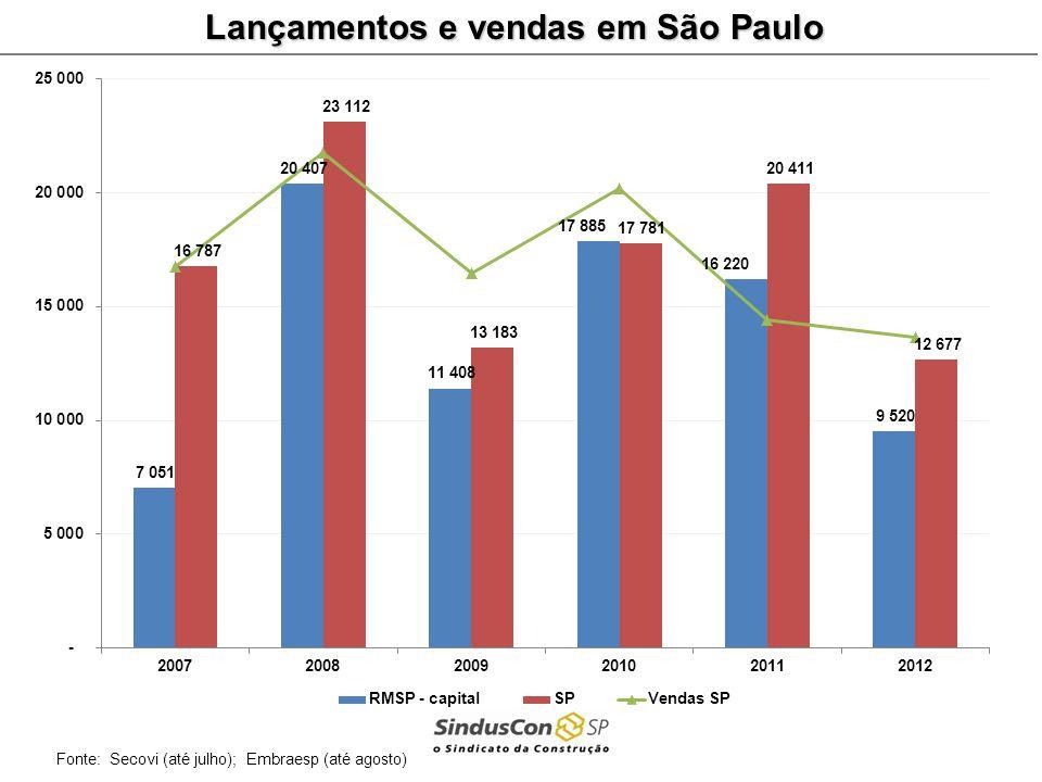 Lançamentos e vendas em São Paulo