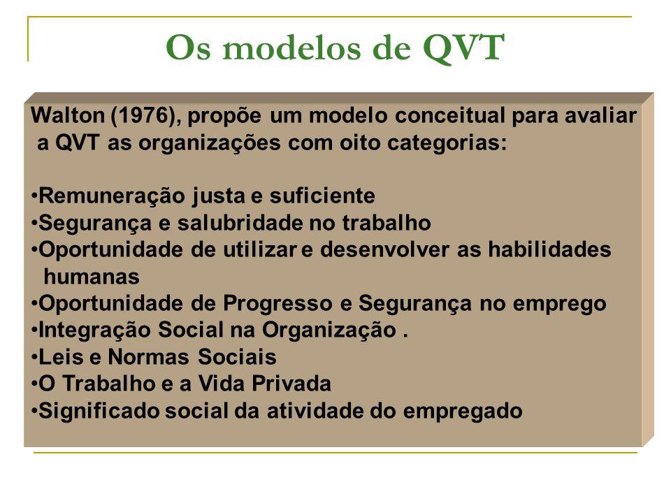 Os modelos de QVT Walton (1976), propõe um modelo conceitual para avaliar. a QVT as organizações com oito categorias: