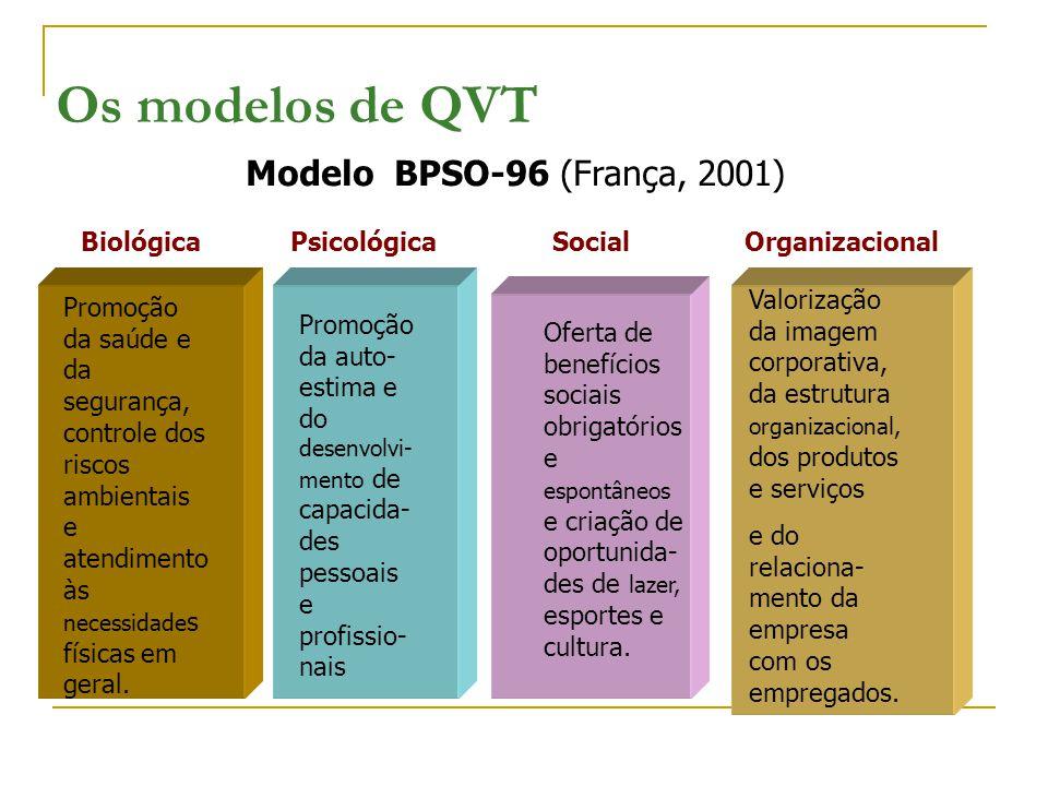 Os modelos de QVT Modelo BPSO-96 (França, 2001) Biológica Psicológica