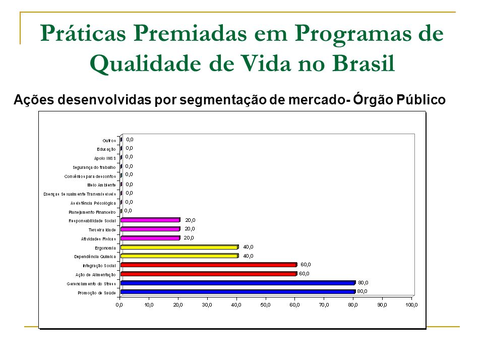 Práticas Premiadas em Programas de Qualidade de Vida no Brasil