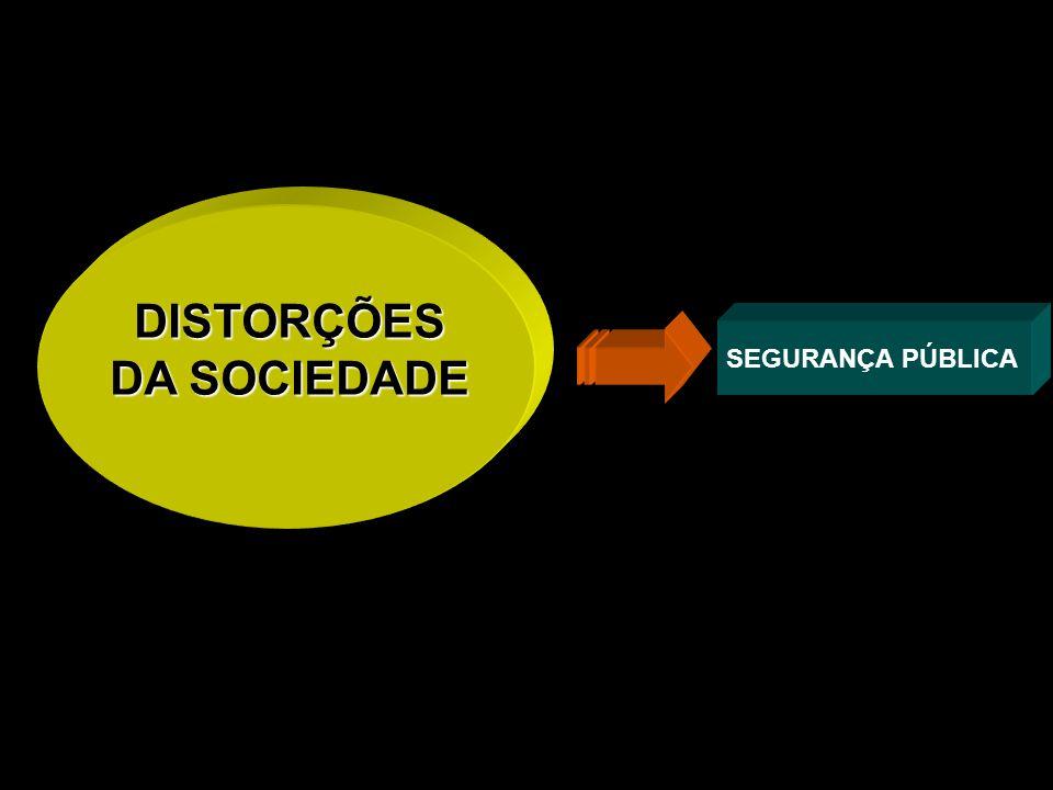 DISTORÇÕES DA SOCIEDADE