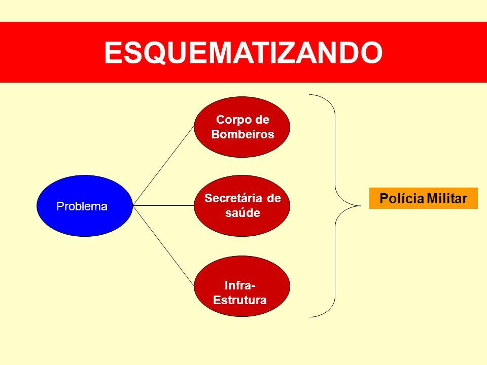 ESQUEMATIZANDO ESQUEMATIZANDO Polícia Militar Corpo de Bombeiros