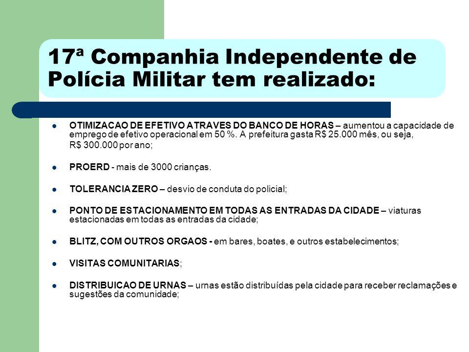 17ª Companhia Independente de Polícia Militar tem realizado: