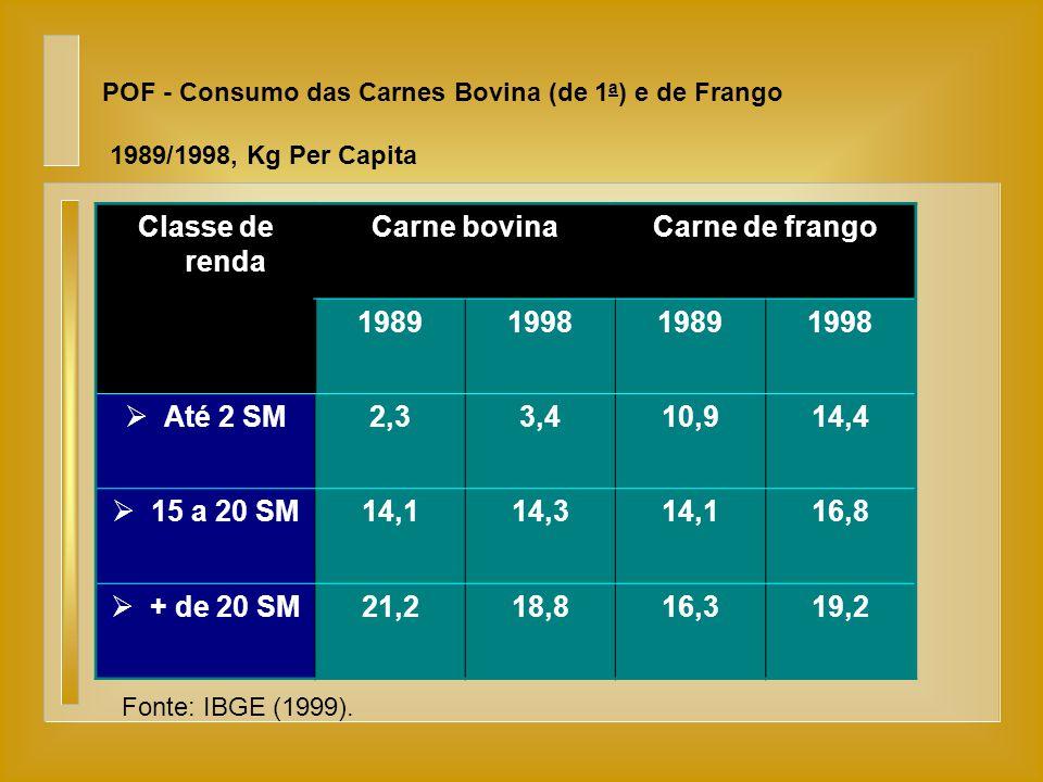 Classe de renda Carne bovina Carne de frango 1989 1998 Até 2 SM 2,3
