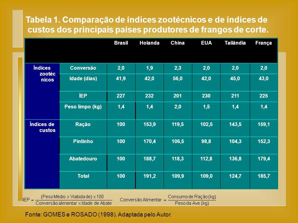 Tabela 1. Comparação de índices zootécnicos e de índices de