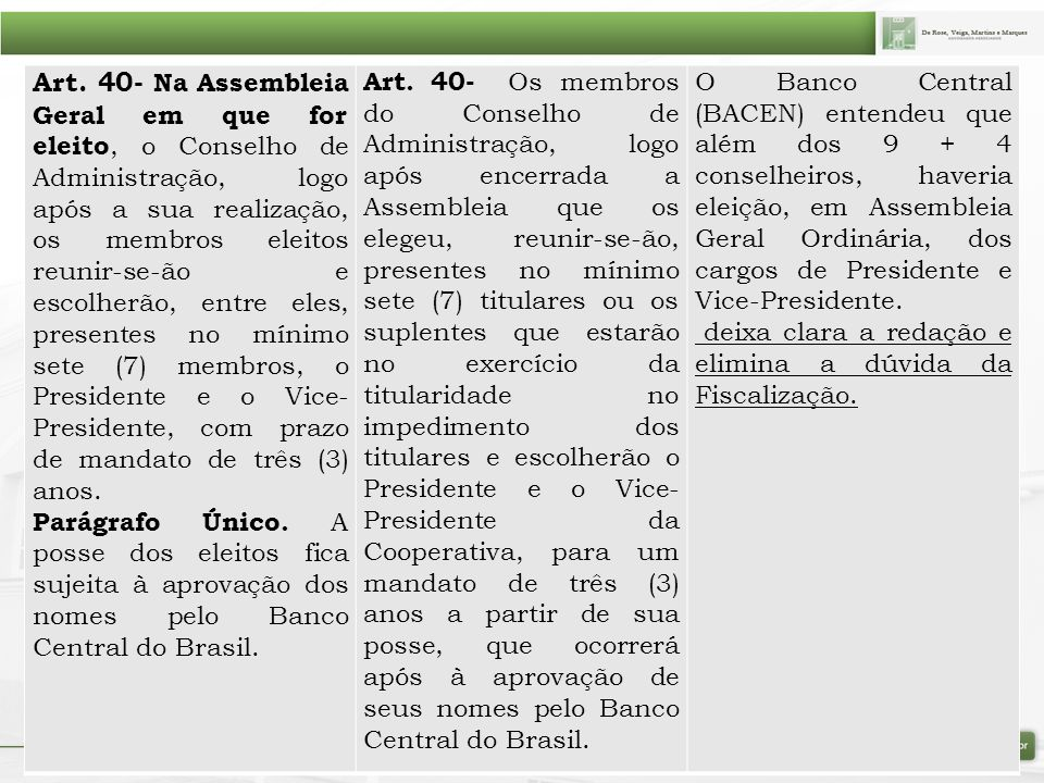 Art. 40- Na Assembleia Geral em que for eleito, o Conselho de Administração, logo após a sua realização, os membros eleitos reunir-se-ão e escolherão, entre eles, presentes no mínimo sete (7) membros, o Presidente e o Vice-Presidente, com prazo de mandato de três (3) anos.