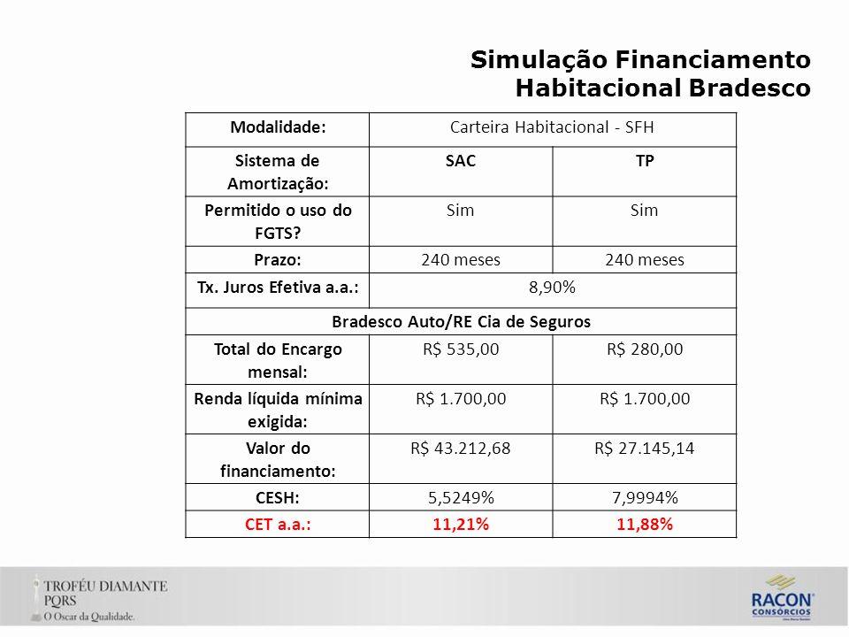Simulação Financiamento Habitacional Bradesco
