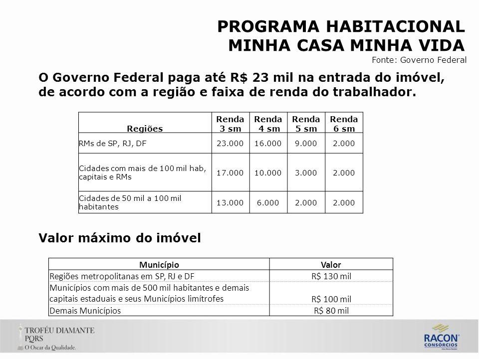 PROGRAMA HABITACIONAL MINHA CASA MINHA VIDA