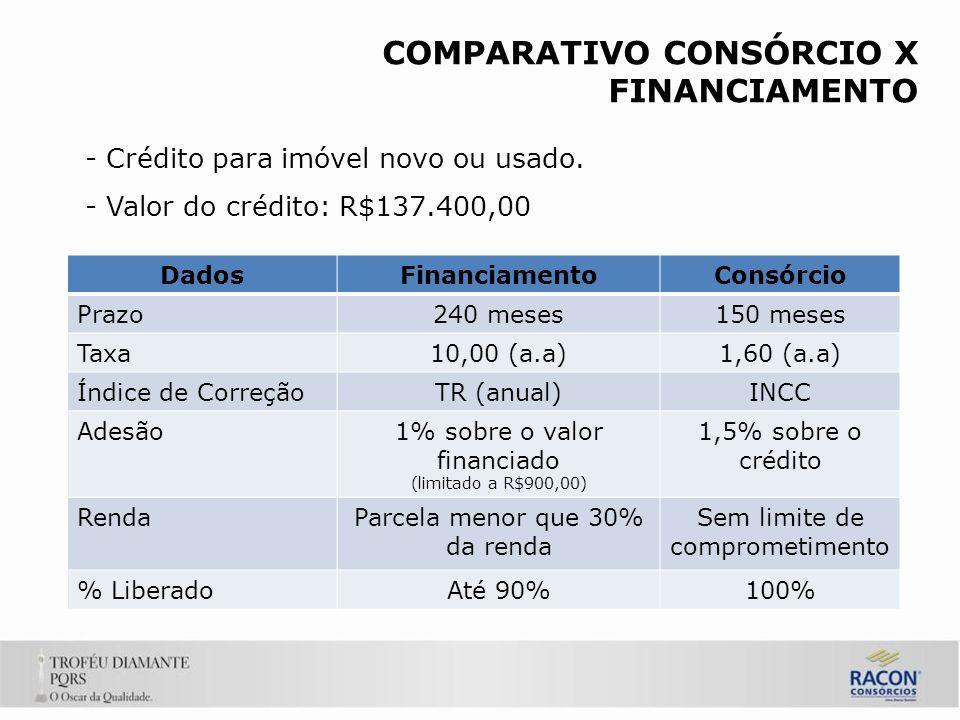 COMPARATIVO CONSÓRCIO X FINANCIAMENTO