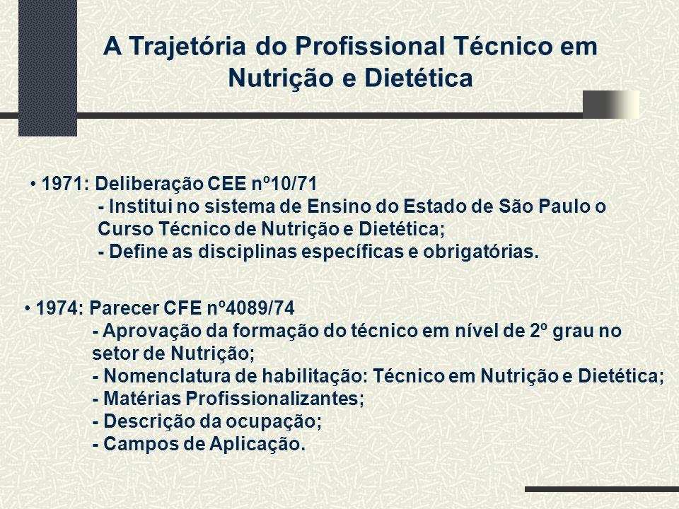 1971: Deliberação CEE nº10/71 - Institui no sistema de Ensino do Estado de São Paulo o. Curso Técnico de Nutrição e Dietética;