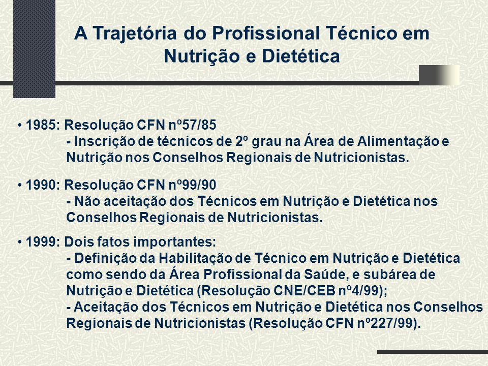 1985: Resolução CFN nº57/85 - Inscrição de técnicos de 2º grau na Área de Alimentação e. Nutrição nos Conselhos Regionais de Nutricionistas.