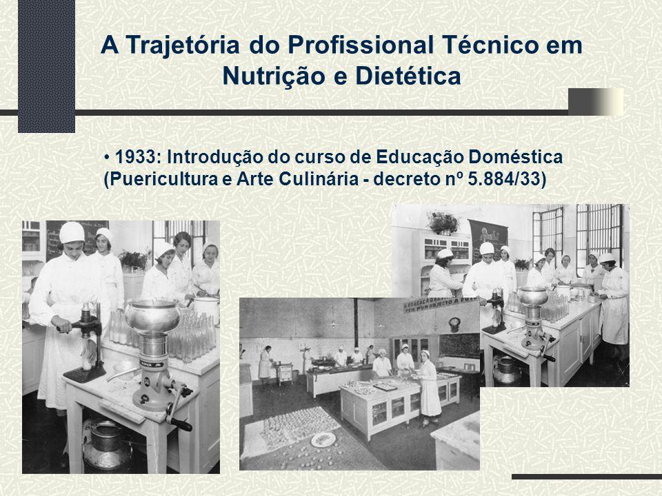 1933: Introdução do curso de Educação Doméstica