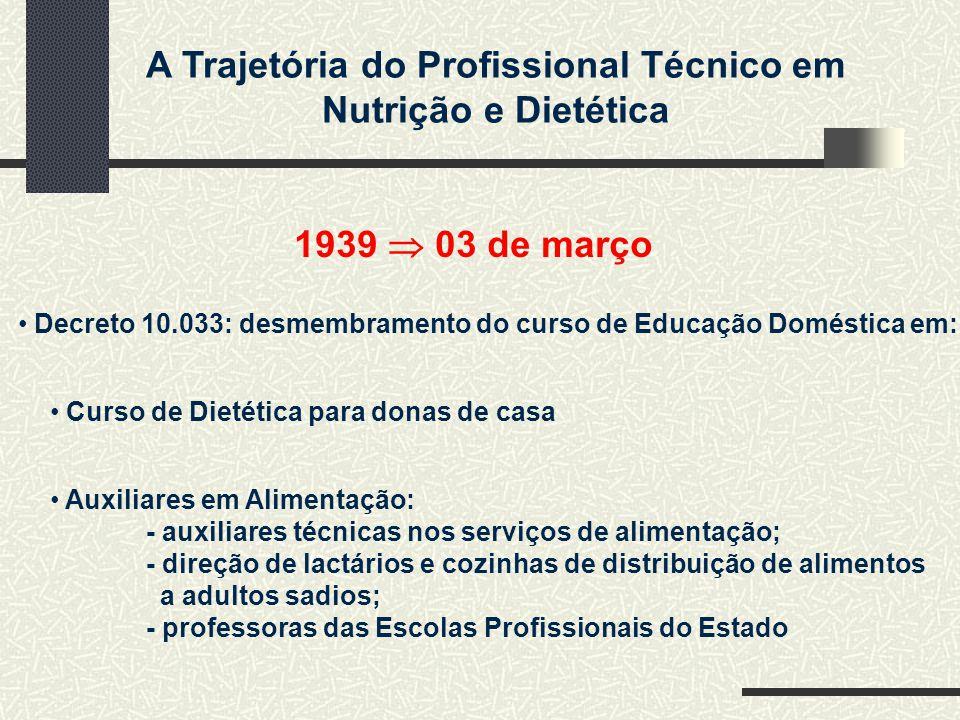 1939  03 de março Decreto 10.033: desmembramento do curso de Educação Doméstica em: Curso de Dietética para donas de casa.