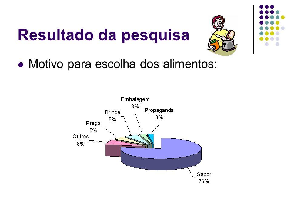 Resultado da pesquisa Motivo para escolha dos alimentos: