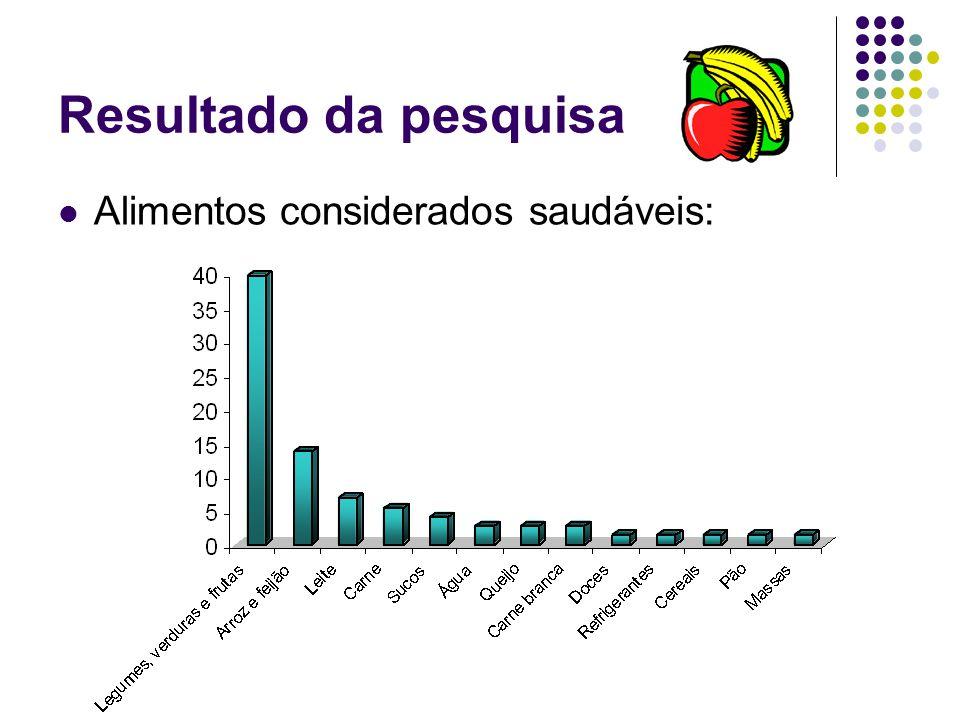 Resultado da pesquisa Alimentos considerados saudáveis: