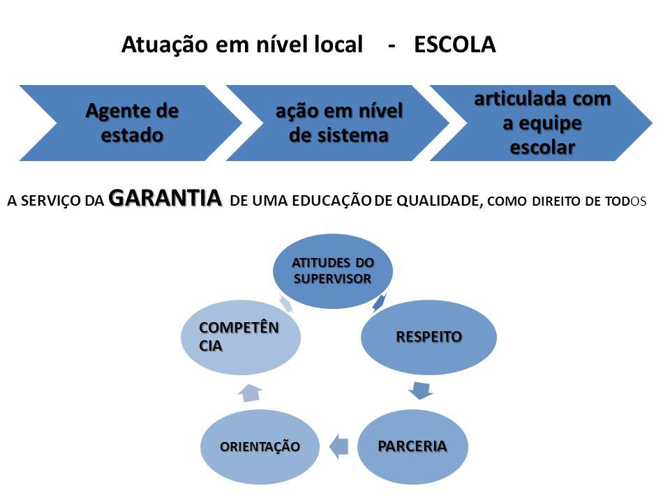 Atuação em nível local - ESCOLA