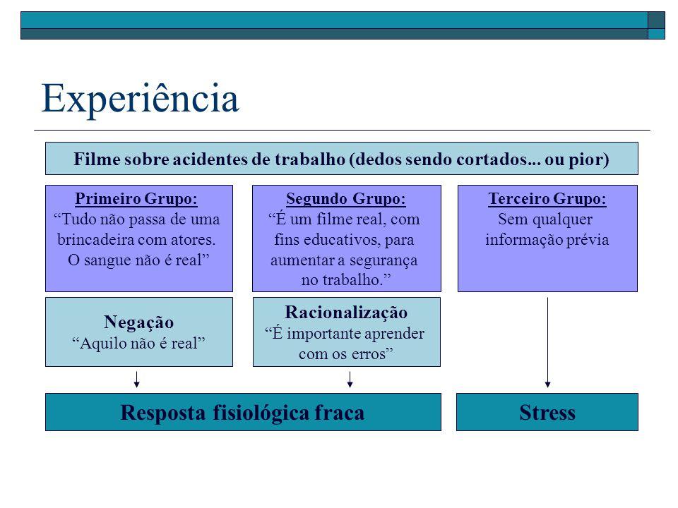 Experiência Resposta fisiológica fraca Stress