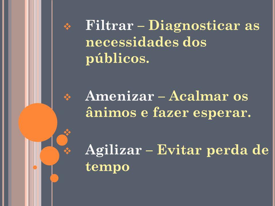 Filtrar – Diagnosticar as necessidades dos públicos.