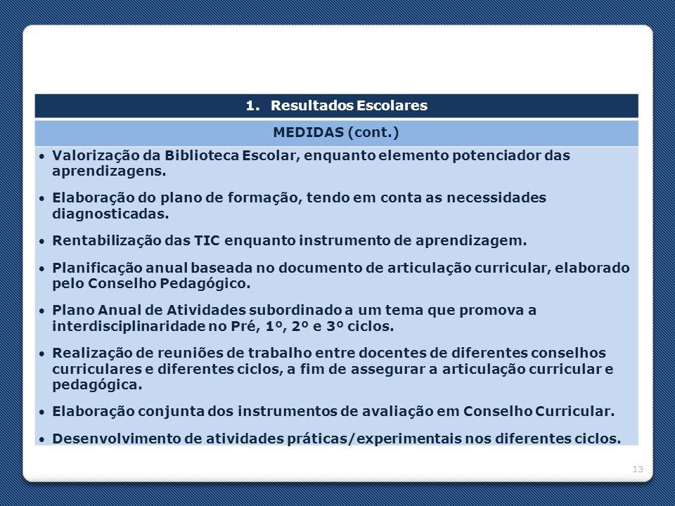 Resultados Escolares MEDIDAS (cont.) Valorização da Biblioteca Escolar, enquanto elemento potenciador das aprendizagens.