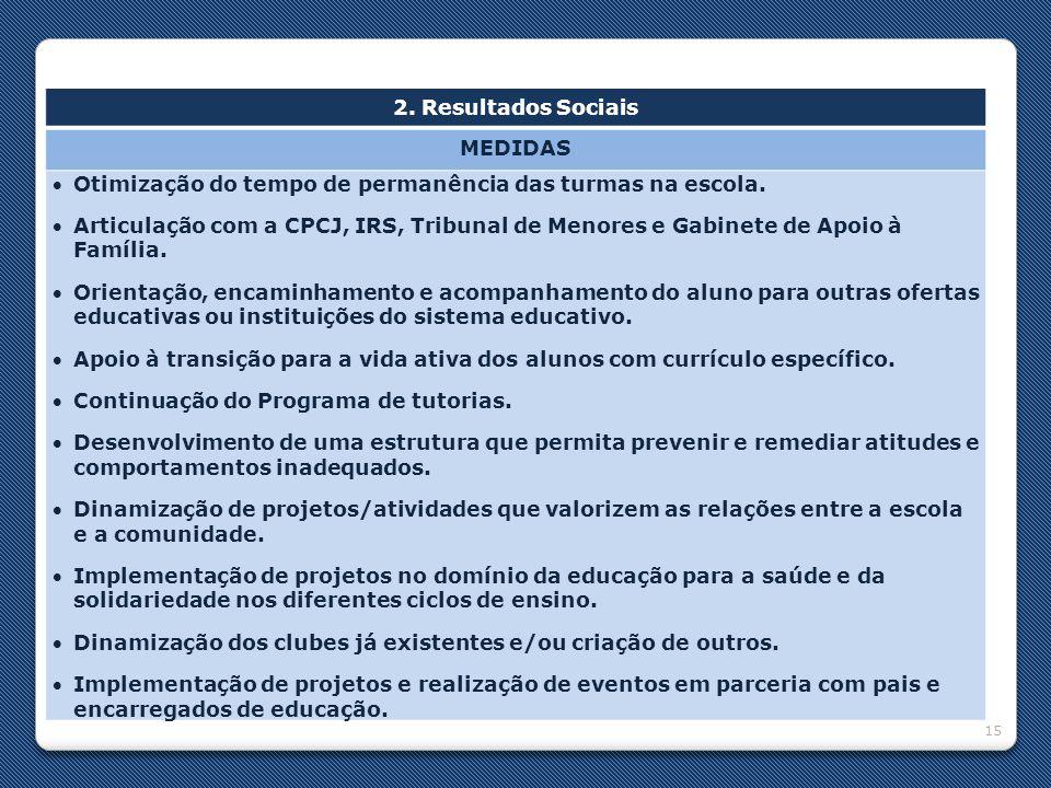 2. Resultados Sociais MEDIDAS. Otimização do tempo de permanência das turmas na escola.