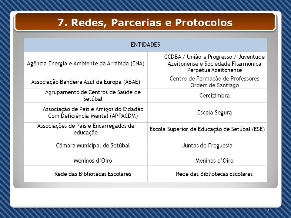 7. Redes, Parcerias e Protocolos