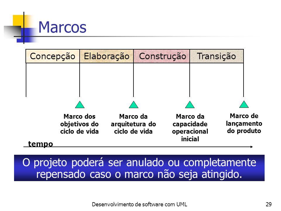 Marcos Concepção. Elaboração. Construção. Transição. Marco dos objetivos do ciclo de vida. Marco da arquitetura do ciclo de vida.