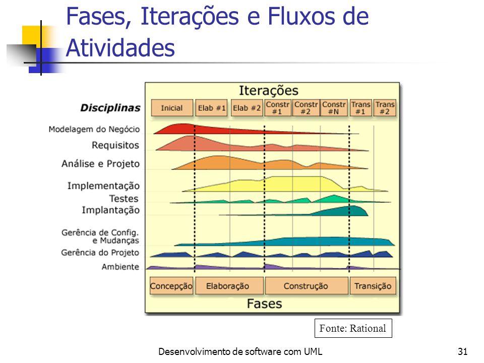 Fases, Iterações e Fluxos de Atividades