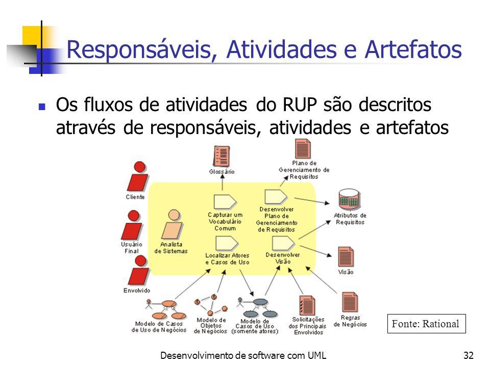 Responsáveis, Atividades e Artefatos