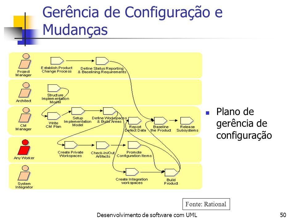Gerência de Configuração e Mudanças