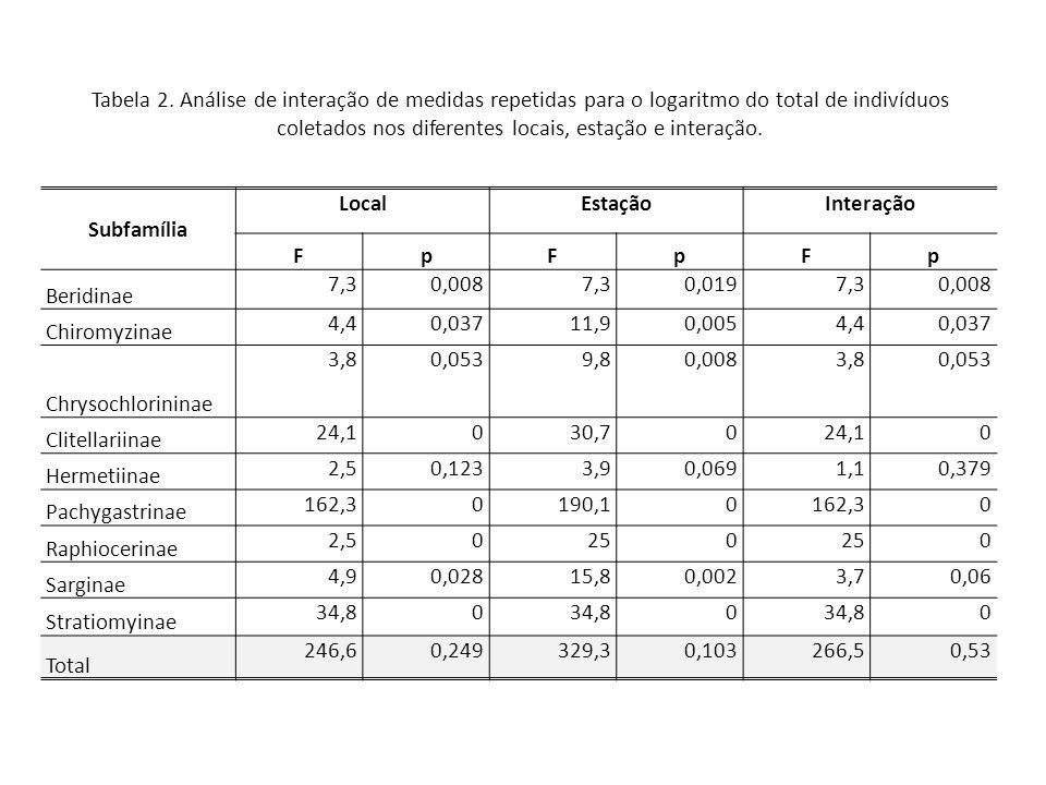 Tabela 2. Análise de interação de medidas repetidas para o logaritmo do total de indivíduos coletados nos diferentes locais, estação e interação.