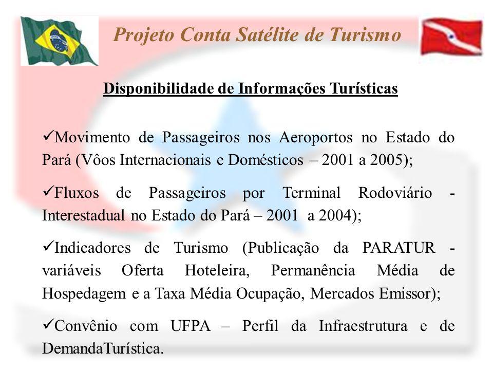 Projeto Conta Satélite de Turismo