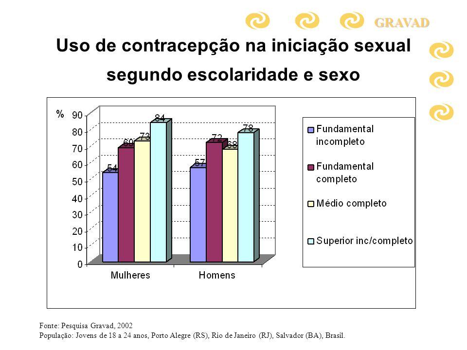 Uso de contracepção na iniciação sexual segundo escolaridade e sexo
