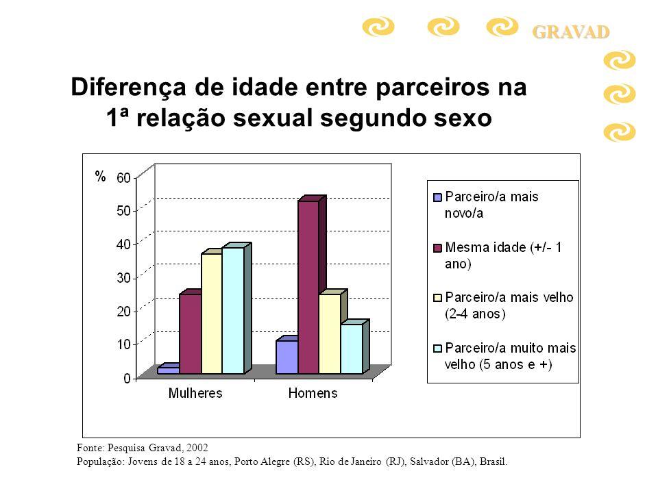 Diferença de idade entre parceiros na 1ª relação sexual segundo sexo
