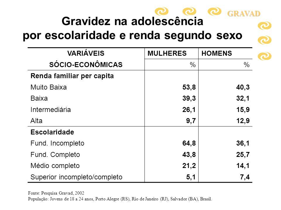 Gravidez na adolescência por escolaridade e renda segundo sexo