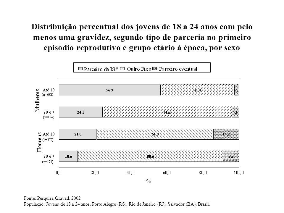 Distribuição percentual dos jovens de 18 a 24 anos com pelo menos uma gravidez, segundo tipo de parceria no primeiro episódio reprodutivo e grupo etário à época, por sexo