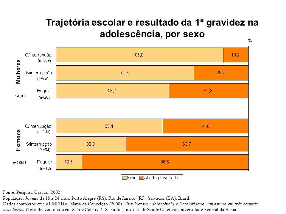 Trajetória escolar e resultado da 1ª gravidez na adolescência, por sexo