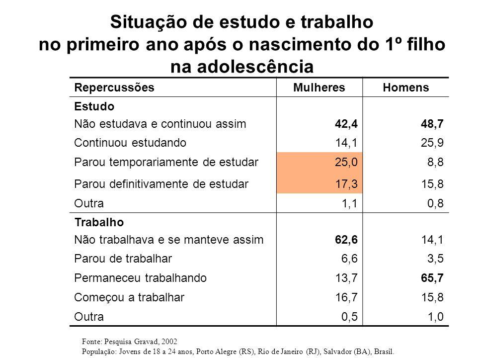 Situação de estudo e trabalho no primeiro ano após o nascimento do 1º filho na adolescência