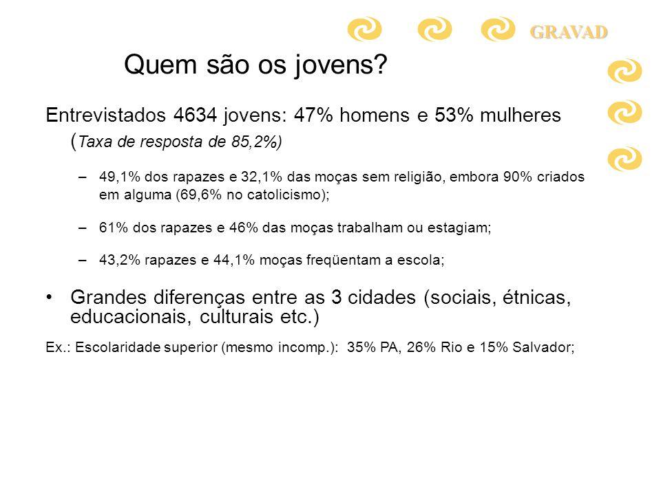 Quem são os jovens GRAVAD. Entrevistados 4634 jovens: 47% homens e 53% mulheres (Taxa de resposta de 85,2%)