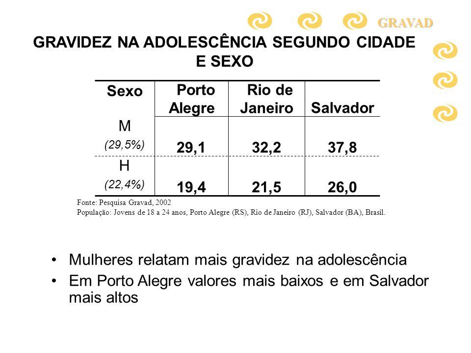 GRAVIDEZ NA ADOLESCÊNCIA SEGUNDO CIDADE E SEXO