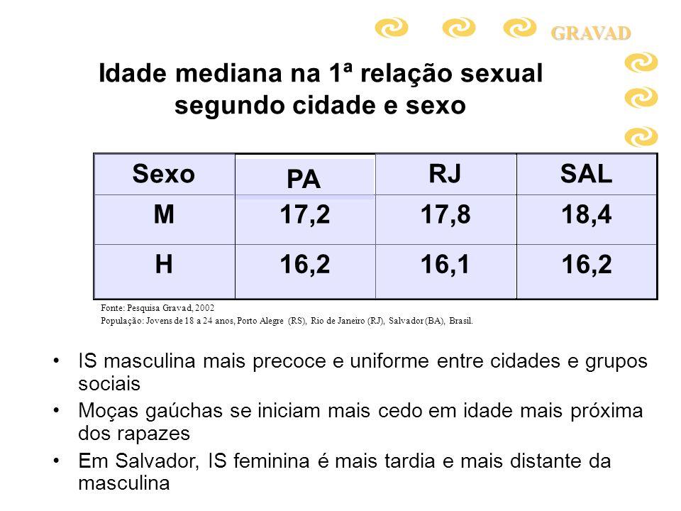 Idade mediana na 1ª relação sexual segundo cidade e sexo